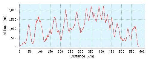 Dolomitica Höhenprofil